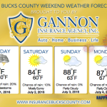 4th of July Weekend Weather Presented by Gannon Insurance Agency